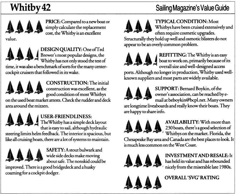 Sail_Magazines_Value_Guide.jpg